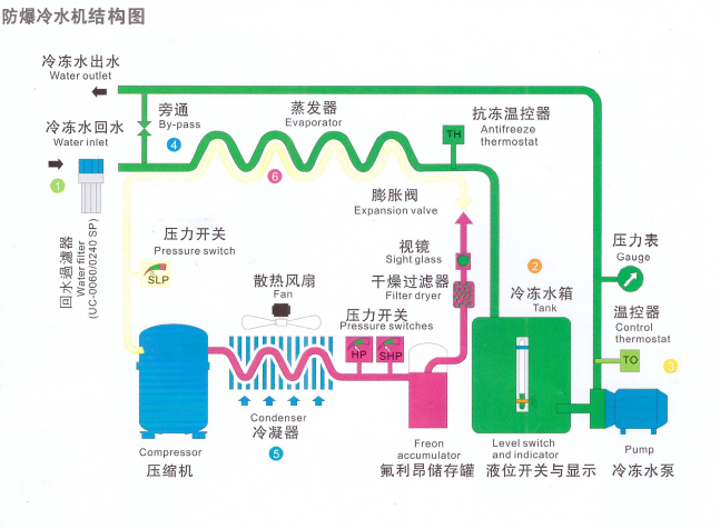 风冷式防爆冷水机.jpg